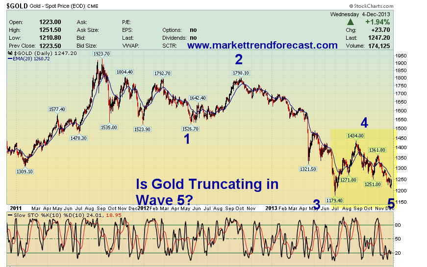 Elliott Wave Analysis